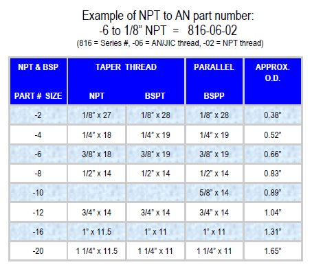 NPT BSP Fittings Information